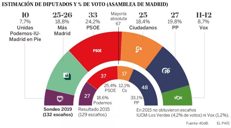 4dB Comunidad de Madrid: la izquierda podría llegar a gobernar