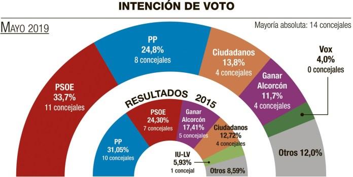 Sigma Dos para Alcorcón: el PSOE gana y Vox se queda fuera