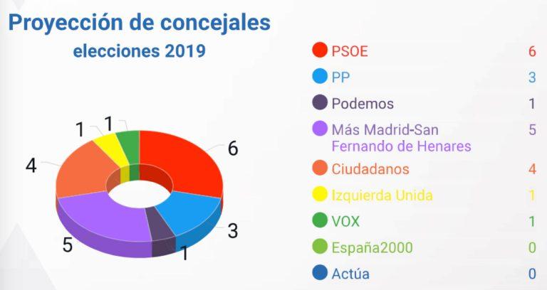 SW Demoscopia: la izquierda gana con claridad en San Fernando de Henares