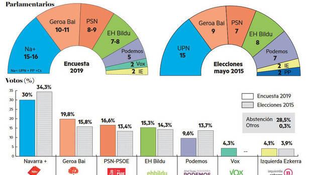 Encuestas en Navarra Encuesta1_3819_1