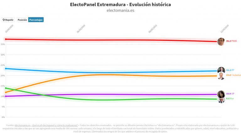 #electoPanel Extremadura (12M): el PSOE baja ligeramente, pero sigue a velocidad AVE