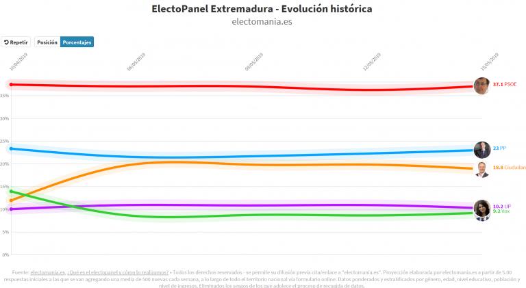 #electoPanel Extremadura (15M): el PSOE se acerca al 40%