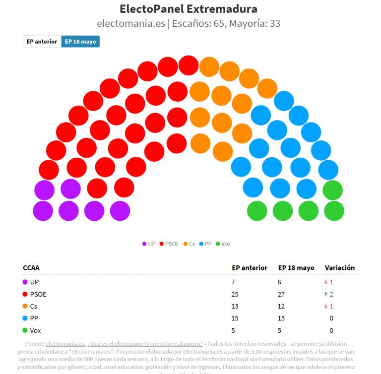 #electoPanel Extremadura (18M): absoluta de PSOE+UP, con Vara en el 39%