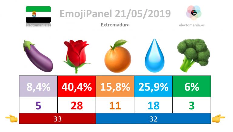 #emojiPanel Extremadura (21M)