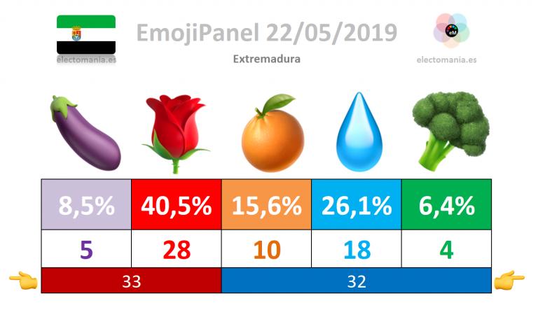 #emojiPanel Extremadura (22M)