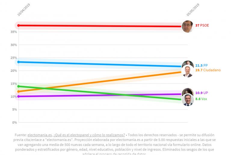 #electoPanel Extremadura (6M): el PSOE se mantiene 'a todo tren' mientras Ciudadanos acecha al PP