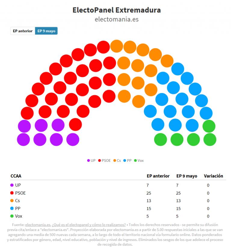 #electoPanel Extremadura (9M): se mantienen las posiciones