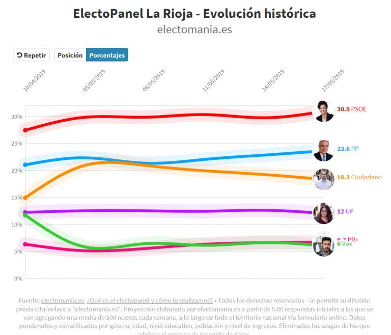 #electoPanel La Rioja (17M): el PP hace mosto a Ciudadanos, marcando distancia, aunque muy por detrás del PSOE