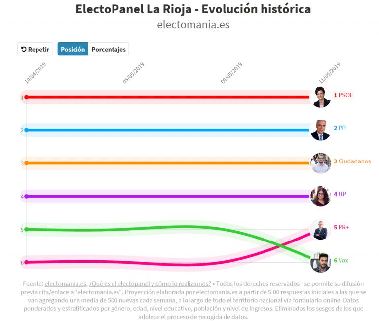 #electoPanel La Rioja (11M): sorpasso del PR+ a Vox