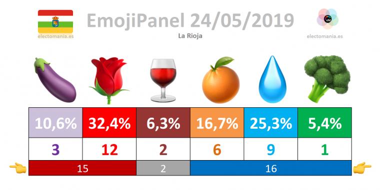 #emojiPanel La Rioja (24M)