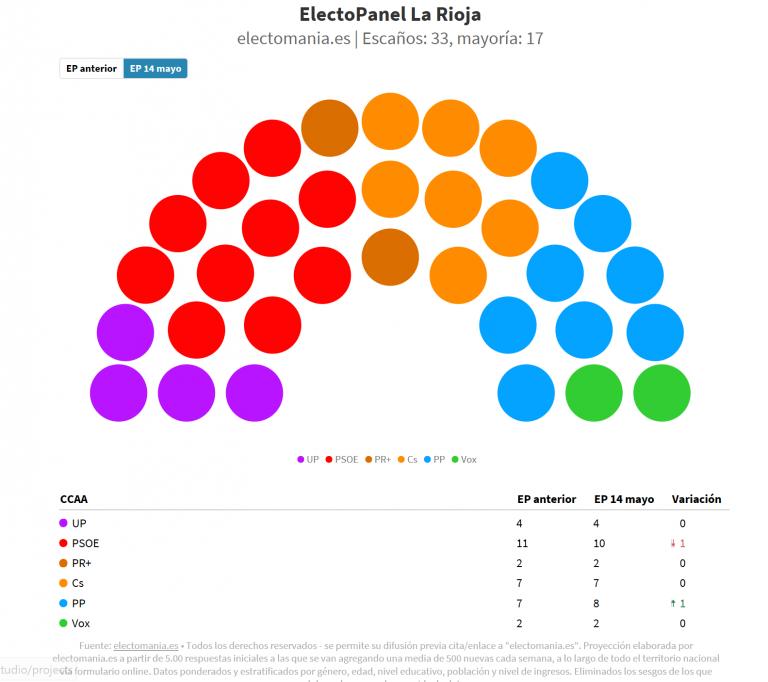 #electoPanel La Rioja (14M): la alternativa de la izquierda se va por donde vino