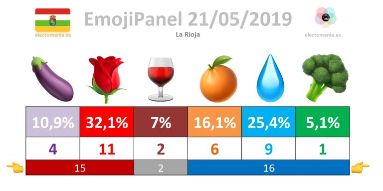 #emojiPanel La Rioja (21M)