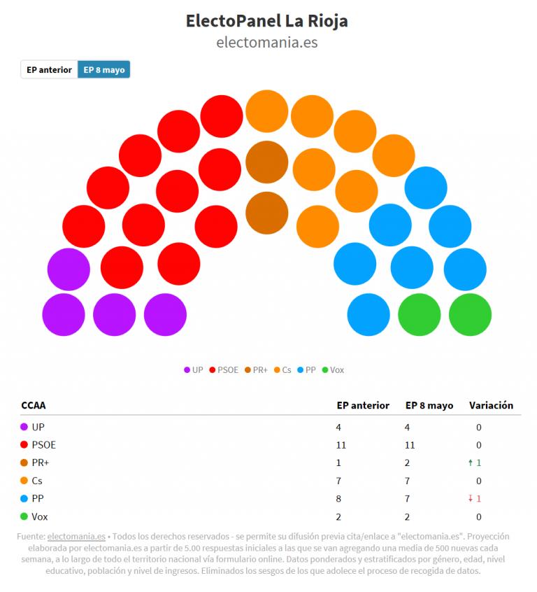 #electoPanel La Rioja (8M): subida del Partido Riojano, que sigue teniendo la llave
