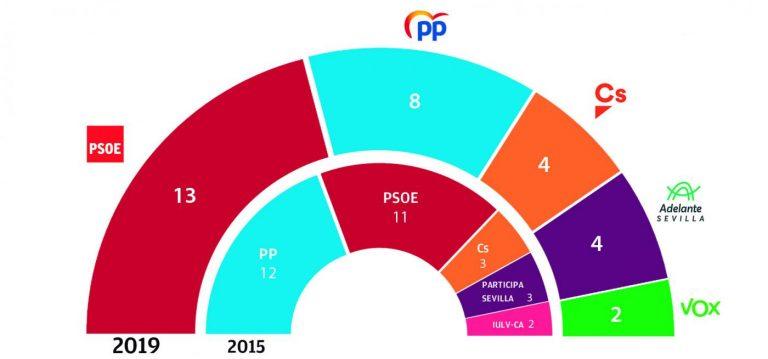 SW Demoscopia: el PSOE toma la delantera en Sevilla