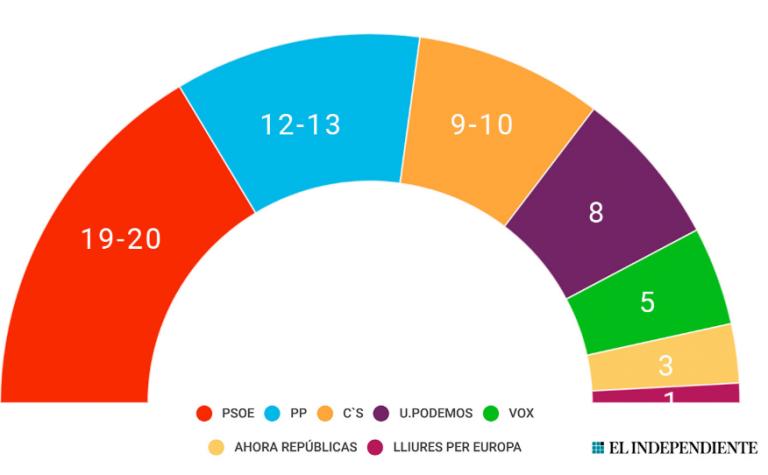 DYM para europeas: amplia victoria del PSOE