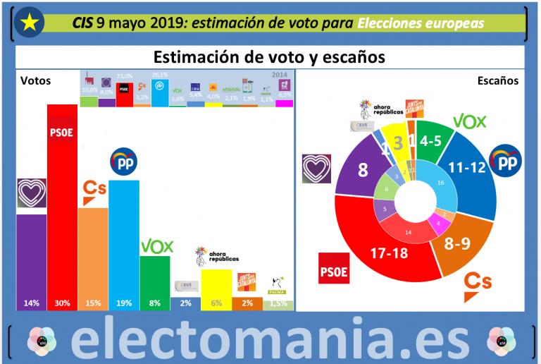 CIS para europeas, autonómicas y municipales: amplia victoria del PSOE