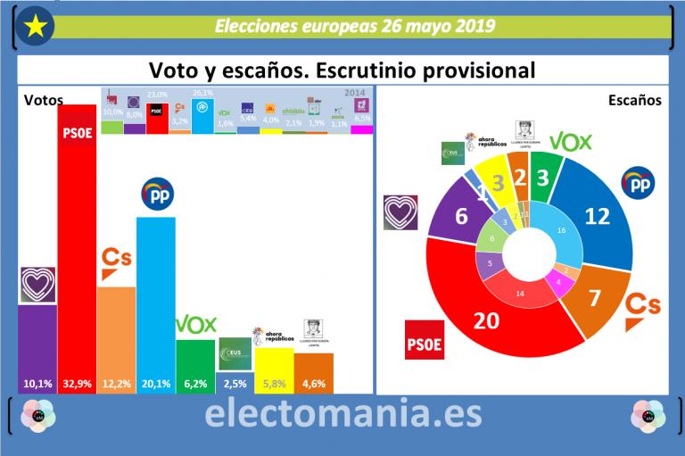 Elecciones europeas: triunfo del PSOE y buen resultado del PP. Puigdemont entra fuerte