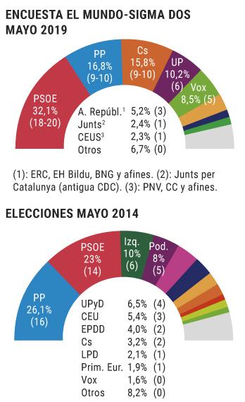 Sigma Dos para europeas: el PSOE dobla a PP y Ciudadanos, empatados