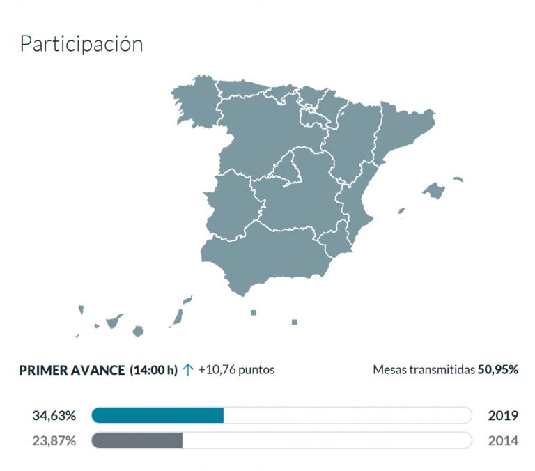 Primeros avances de participación: subidón en europeas, se mantiene en municipales. Movilización en distritos de la derecha de Madrid