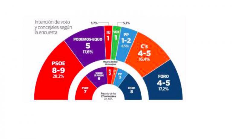 El Comercio: El PSOE gana en Gijón pero el gobierno está en el aire