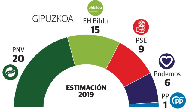 Diario Vasco: el PNV sigue abriendo brecha en la Juntas Generales