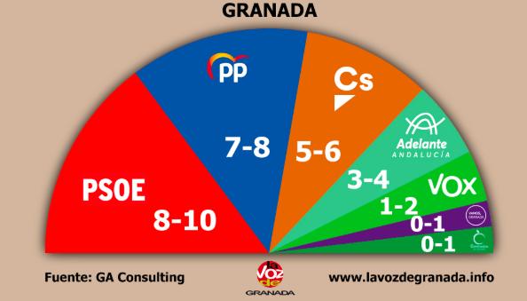 Granada: bloques igualados con posibilidad de pactos por ambas bandas