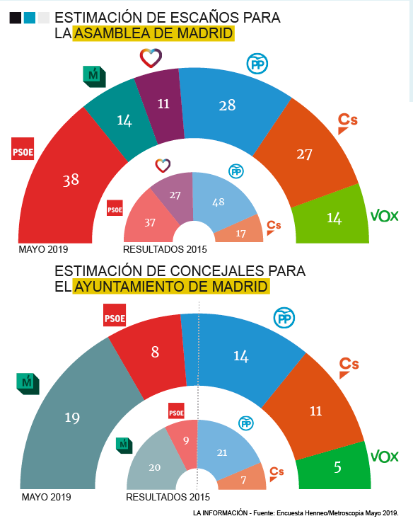 Metroscopia: la derecha podría acabar ganando en Madrid