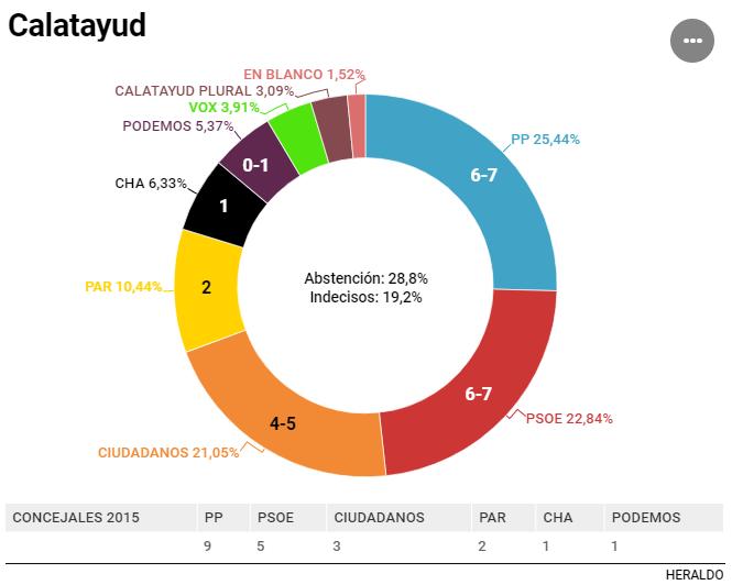 Heraldo para diversos municipios aragoneses: los pactos serán necesarios
