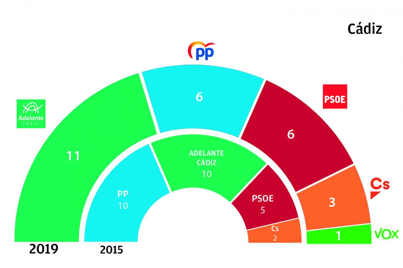 Sondeo para Cádiz Kichi-seria-el-candidato-mas-votado-en-los-comicios-del-26-de-mayo