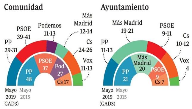 Encuestas para la Comunidad de Madrid Madrid
