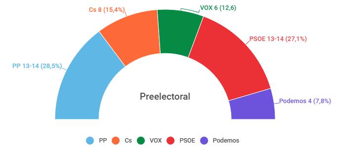 Murcia según CEMOP: empate PP-PSOE. Ciudadanos decisivo, y Vox necesario para un pacto de derechas