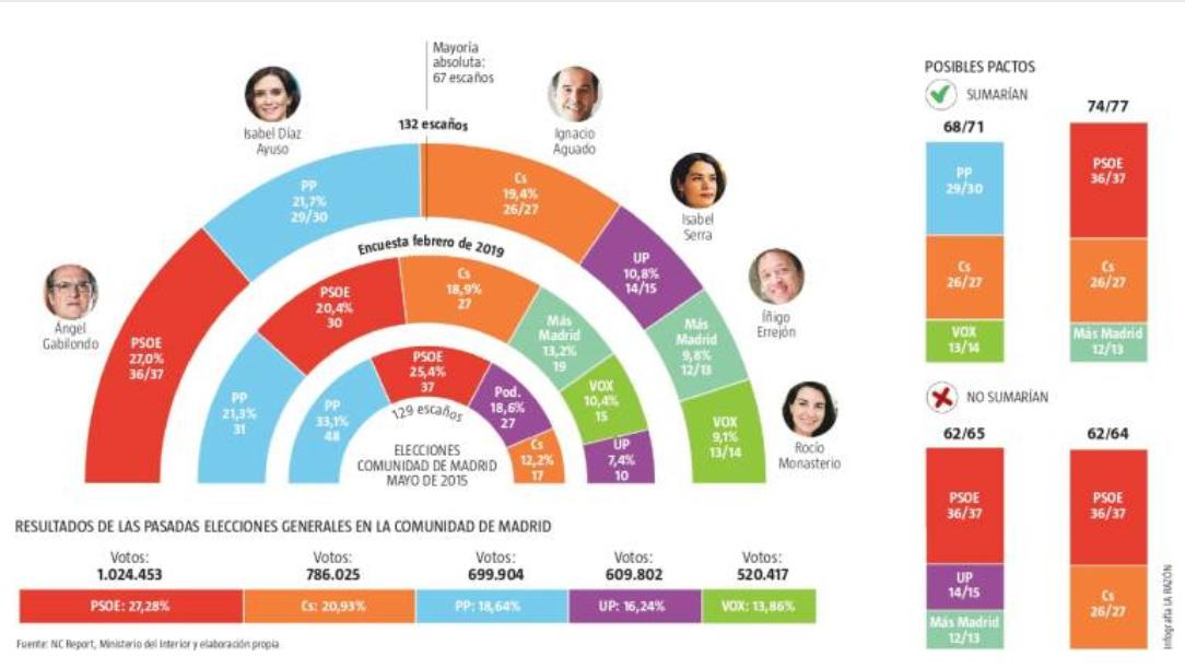 Encuestas para la Comunidad de Madrid Nc-report-madrid