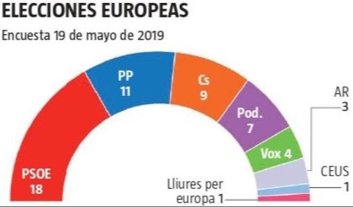 Encuestas para elecciones europeas de 2019 Nc-report