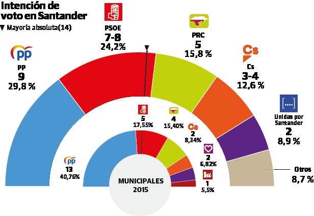 Sigma Dos para Santander: ganaría el PP, pero podría gobernar la izquierda