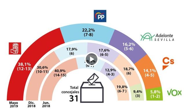 Sevilla según Dataestudios: el PSOE podría gobernar inclinándose a derecha o izquierda