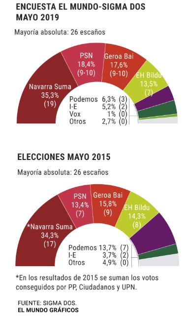 Encuestas en Navarra Sigma-dos
