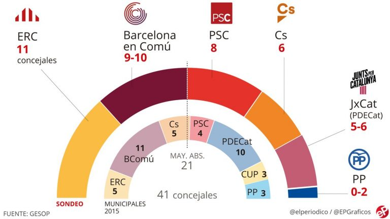 GESOP para Barcelona: Maragall ganaría pero necesitaría pactos para gobernar