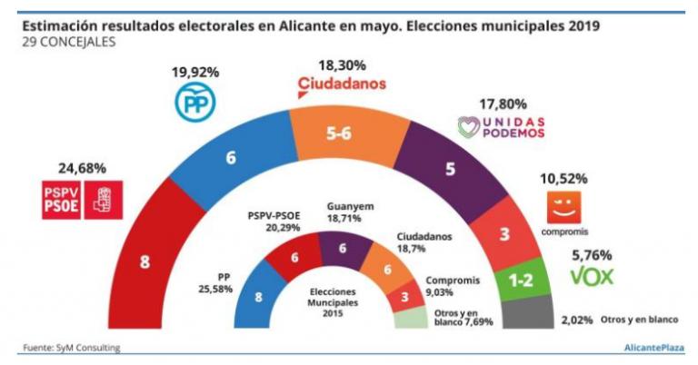 SyM para Alicante Plaza: el PSOE necesitaría a UP y Compromís para gobernar la ciudad