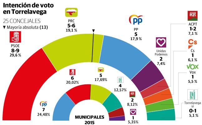Torrelavega (Diario Montañés-Sigma Dos): la suma PSOE+PRC alcanza la mayoría