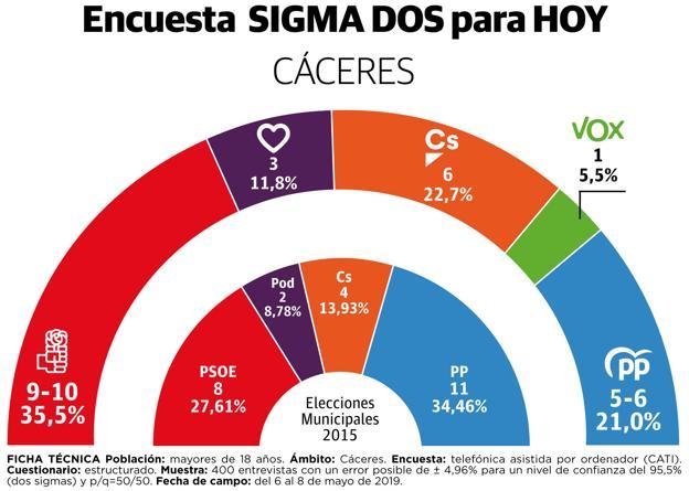 Extremadura según Sigma Dos: la derecha podría gobernar en Cáceres y Badajoz, pero Vox sería clave