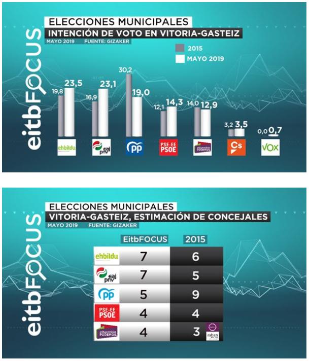 Eitb Focus para las capitales vascas: avance nacionalista