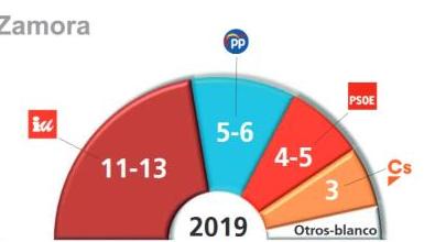 Zamora (Ipsos): Izquierda Unida, al borde de la mayoría absoluta