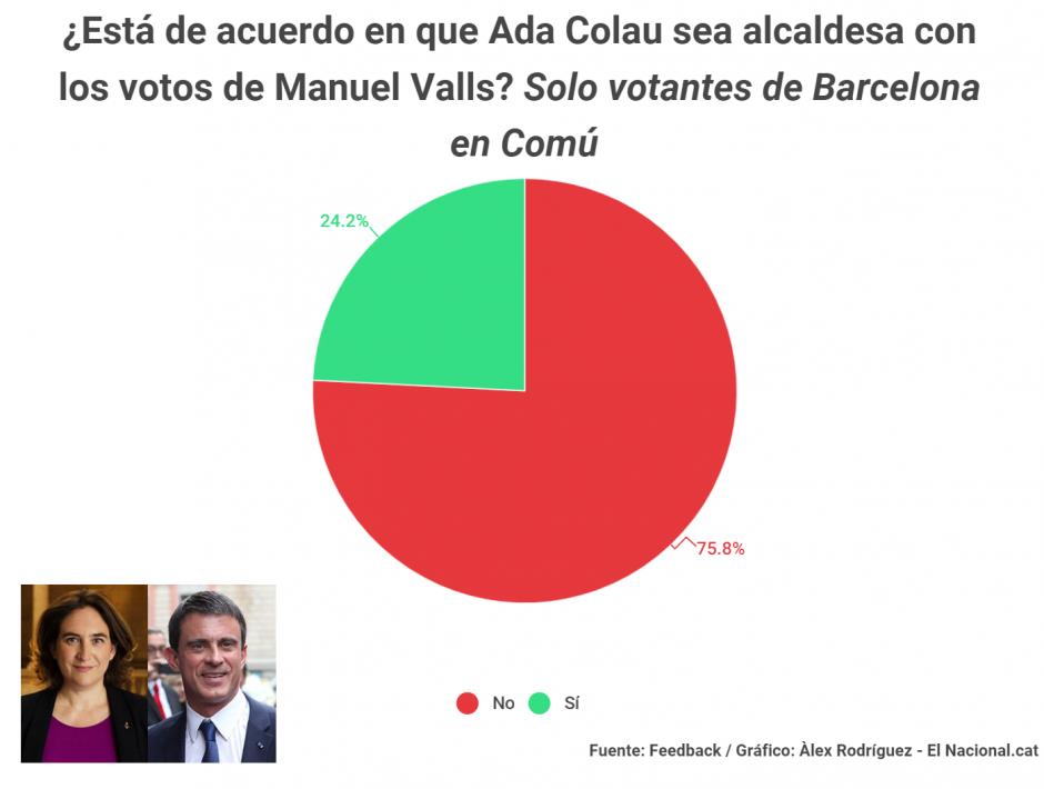 4260dcd10 Encuesta elaborada por Feedback para El Nacional.cat, que también analiza  los apoyos de los votantes de los comunes según franjas de edad y barrios  de ...