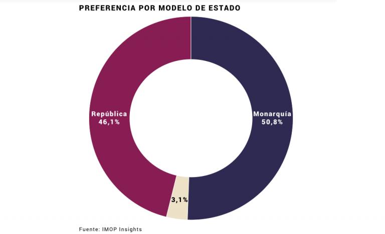 IMOP: ligera ventaja de los partidarios de la monarquía sobre la república
