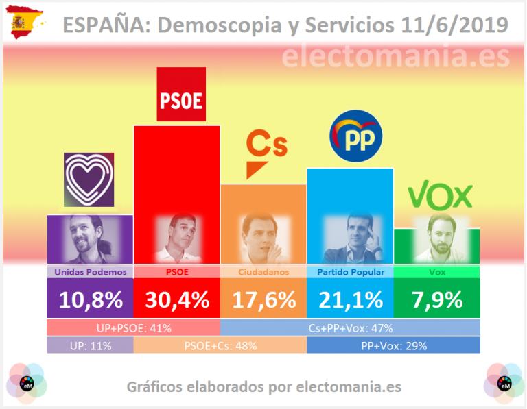 Demoscopia y Servicios: en unas nuevas elecciones, PSOE, PP y Cs crecerían a costa de UP y Vox
