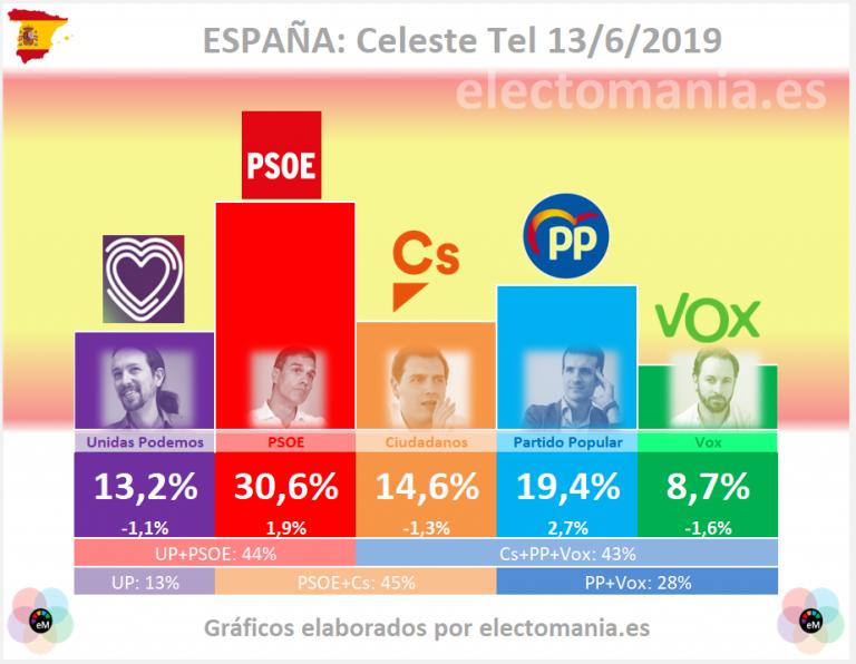 Celeste Tel: PP y PSOE ganan posiciones desde las elecciones, pero los bloques se mantienen
