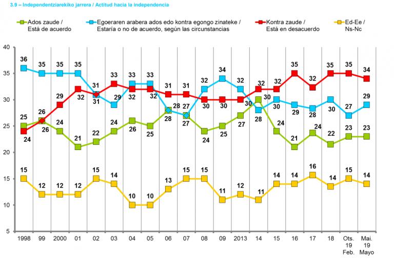 Sociómetro vasco: el independentismo sigue sin ser mayoritario en Euskadi