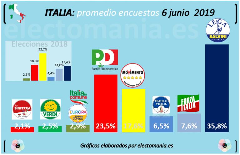 Italia: la Liga se sigue destacando, mientras el PD «sorpassa» al Movimiento Cinco Estrellas
