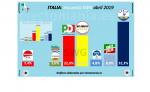 italia-abril