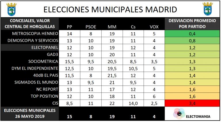 Balance de las encuestadoras en Madrid y Barcelona: notable alto, con alguna excepción